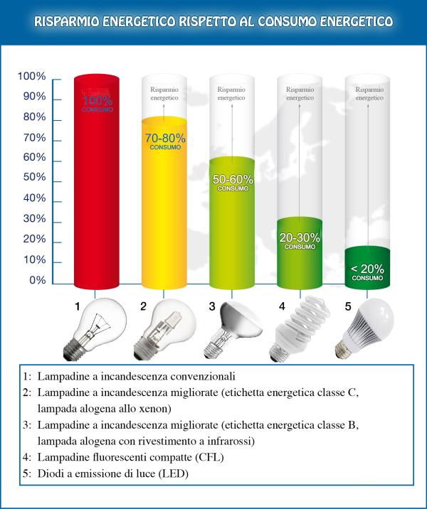Comparazione led_contiservice