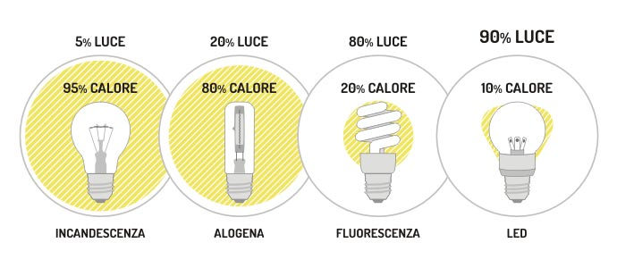 emissione di calore led